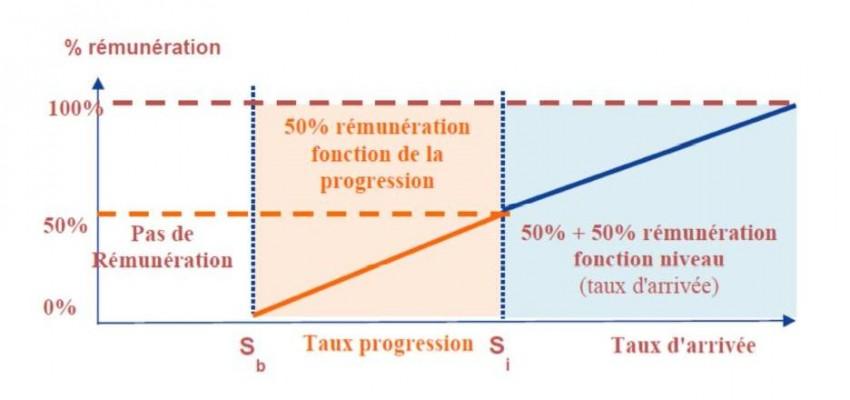 graphique remuneration