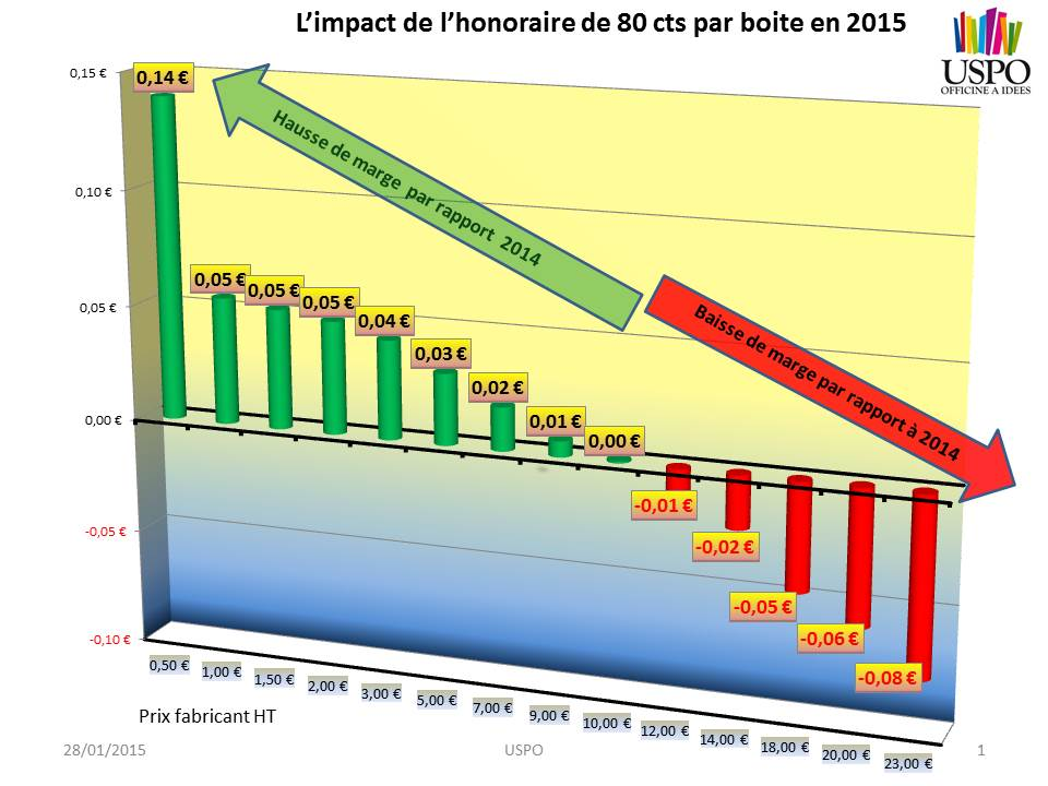 honoraires 80 centimes