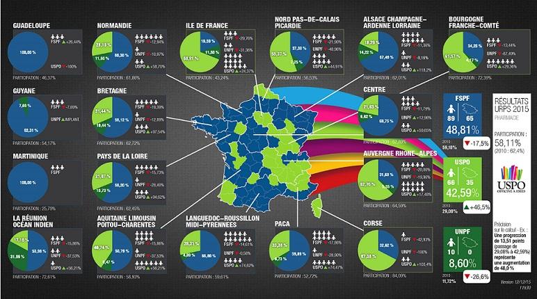URPS resultat 201512 2