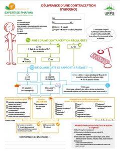 Contraception arbre décisionnel